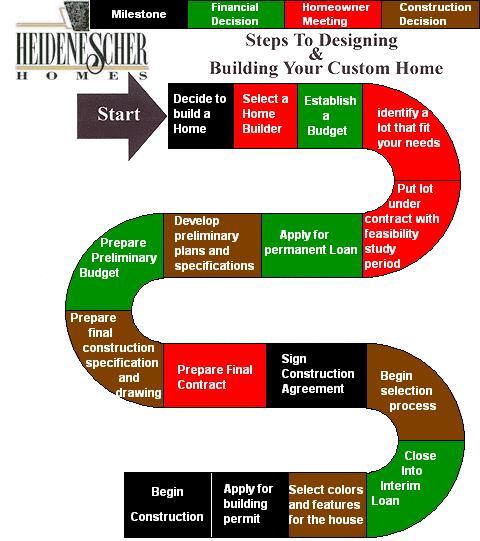 Heidenescher homes for Home construction process